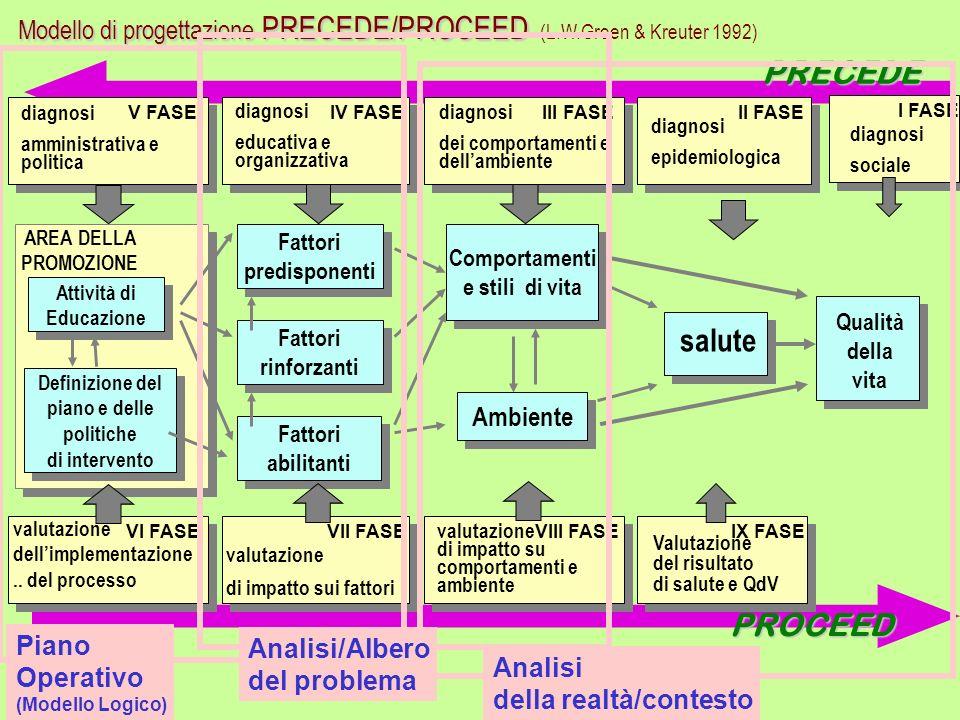 PRECEDE AREA DELLA PROMOZIONE salute Fattori predisponenti Fattori predisponenti Fattori rinforzanti Fattori rinforzanti Fattori abilitanti Fattori ab