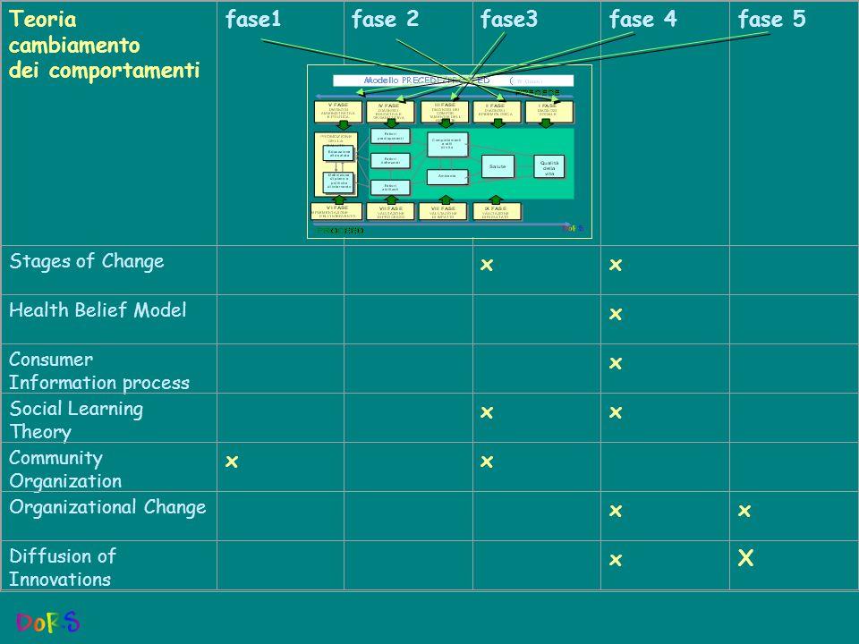 Teoria cambiamento dei comportamenti fase1fase 2fase3fase 4fase 5 Stages of Change xx Health Belief Model x Consumer Information process x Social Lear