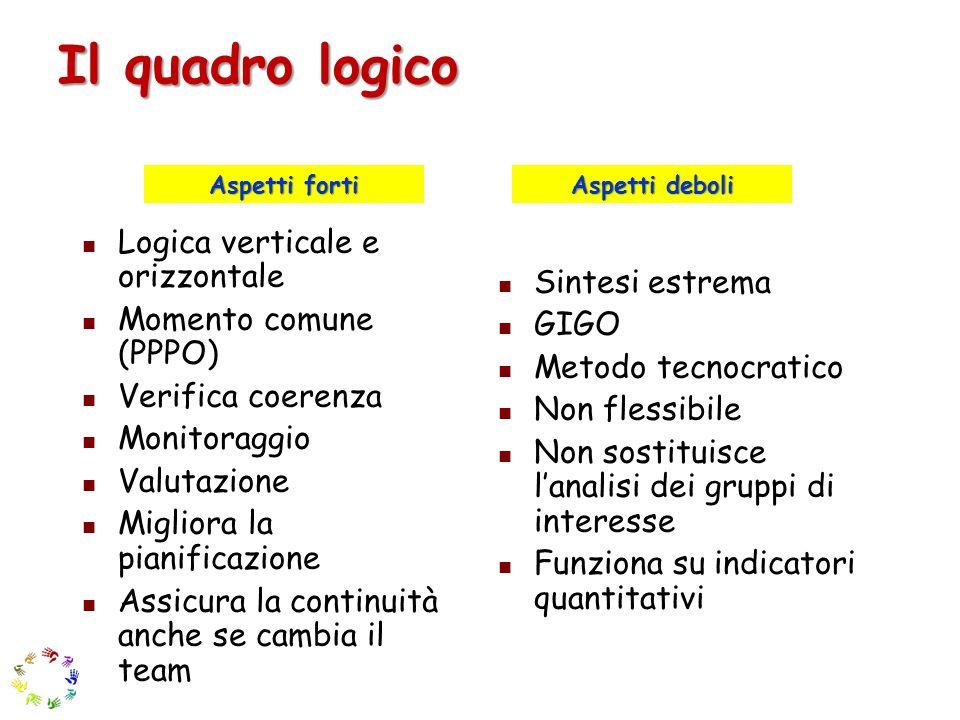 Il quadro logico Logica verticale e orizzontale Momento comune (PPPO) Verifica coerenza Monitoraggio Valutazione Migliora la pianificazione Assicura l