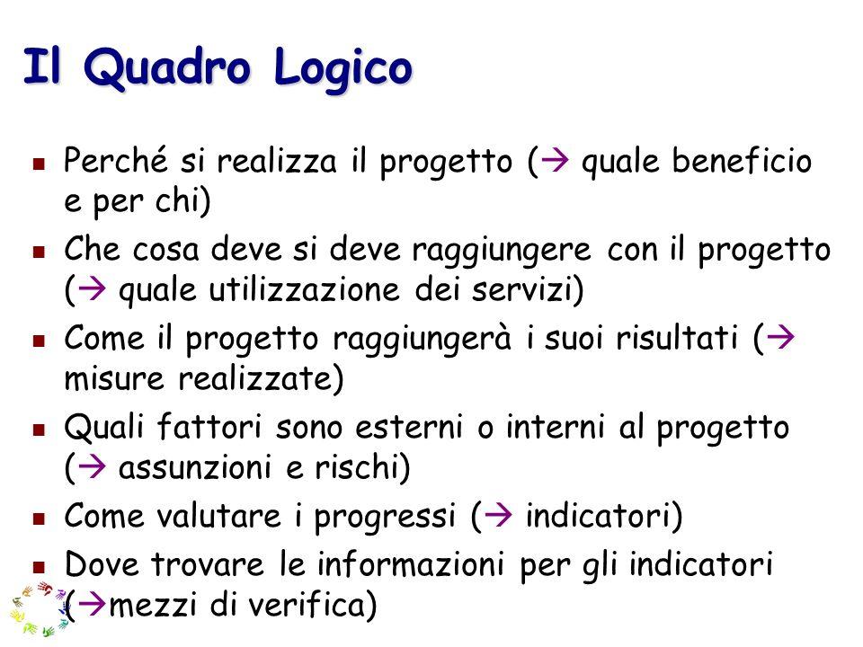Il Quadro Logico Perché si realizza il progetto ( quale beneficio e per chi) Che cosa deve si deve raggiungere con il progetto ( quale utilizzazione d