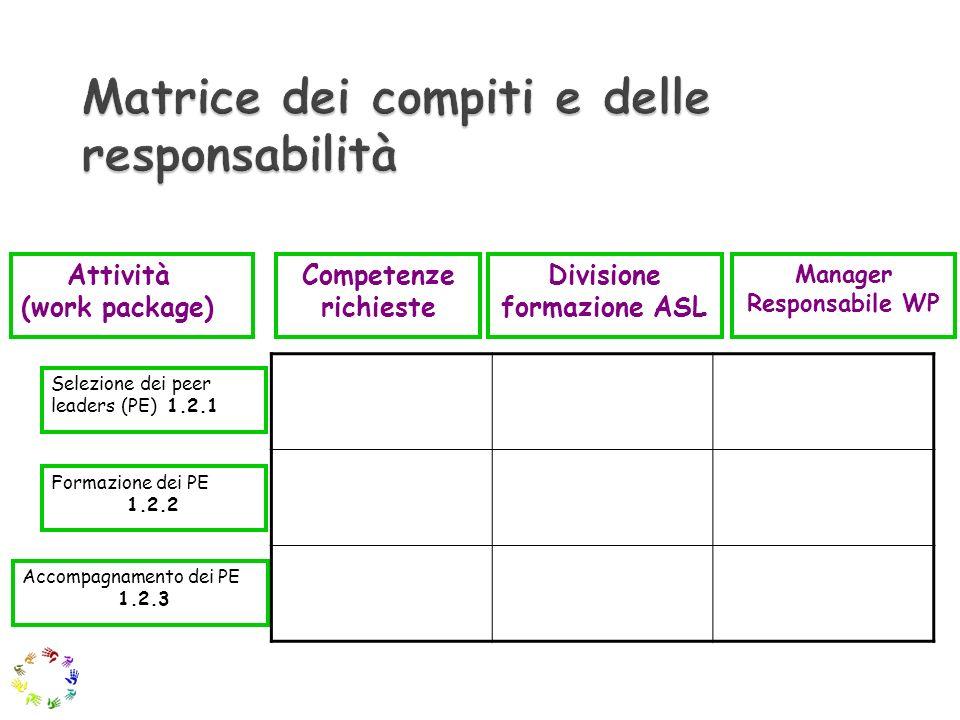 Selezione dei peer leaders (PE) 1.2.1 Formazione dei PE 1.2.2 Accompagnamento dei PE 1.2.3 Attività (work package) Competenze richieste Divisione form