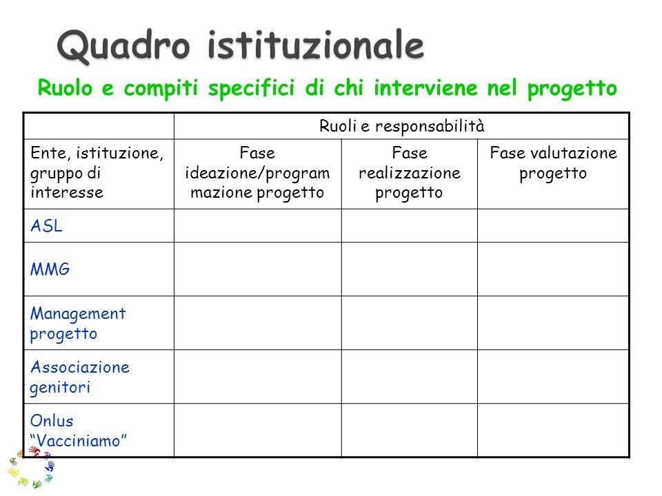 Ruolo e compiti specifici di chi interviene nel progetto Ruoli e responsabilità Ente, istituzione, gruppo di interesse Fase ideazione/program mazione