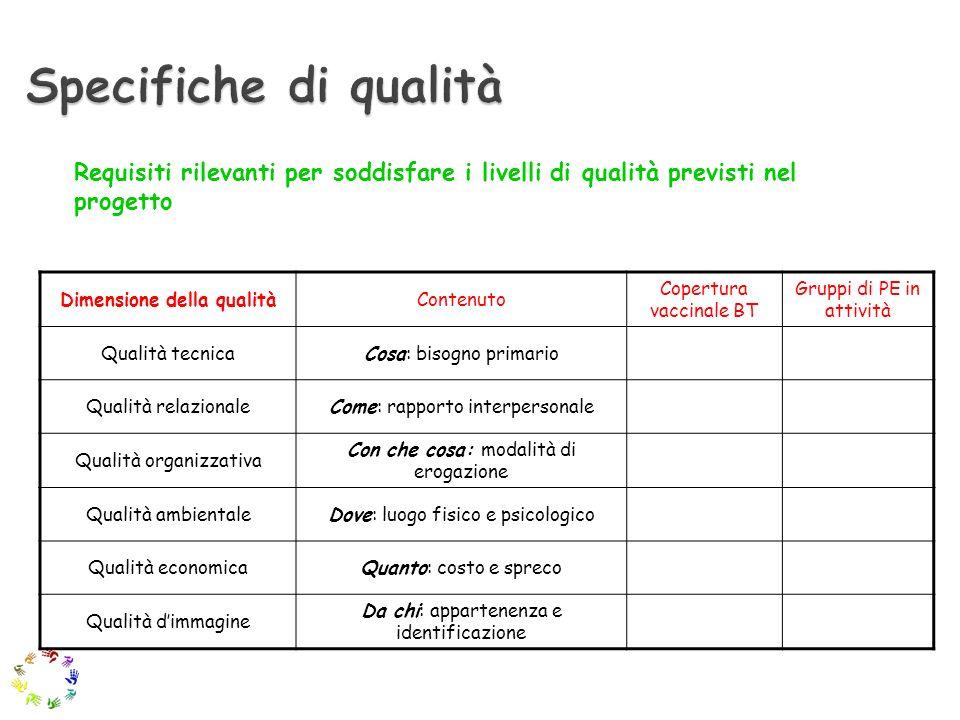 Dimensione della qualitàContenuto Copertura vaccinale BT Gruppi di PE in attività Qualità tecnicaCosa: bisogno primario Qualità relazionaleCome: rappo