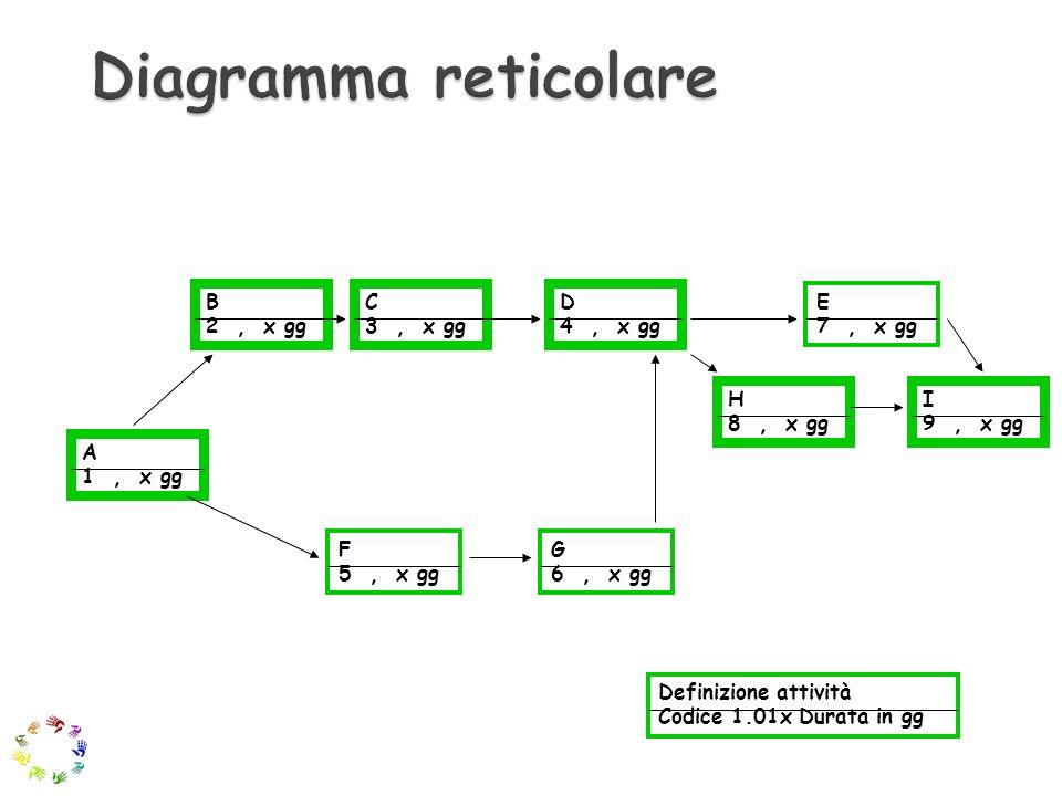 B 2, x gg C 3, x gg D 4, x gg E 7, x gg I 9, x gg A 1, x gg F 5, x gg G 6, x gg H 8, x gg Definizione attività Codice 1.01x Durata in gg