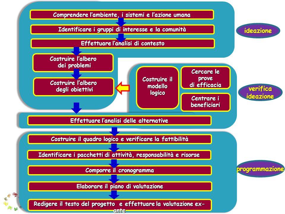 Comprendere lambiente, i sistemi e lazione umana Identificare i gruppi di interesse e la comunità Effettuare lanalisi di contesto Costruire lalbero dei problemi dei problemi Costruire lalbero degli obiettivi degli obiettivi Effettuare lanalisi delle alternative Cercare le prove di efficacia Costruire il quadro logico e gli indicatori Costruire il modello logico Centrare i beneficiari