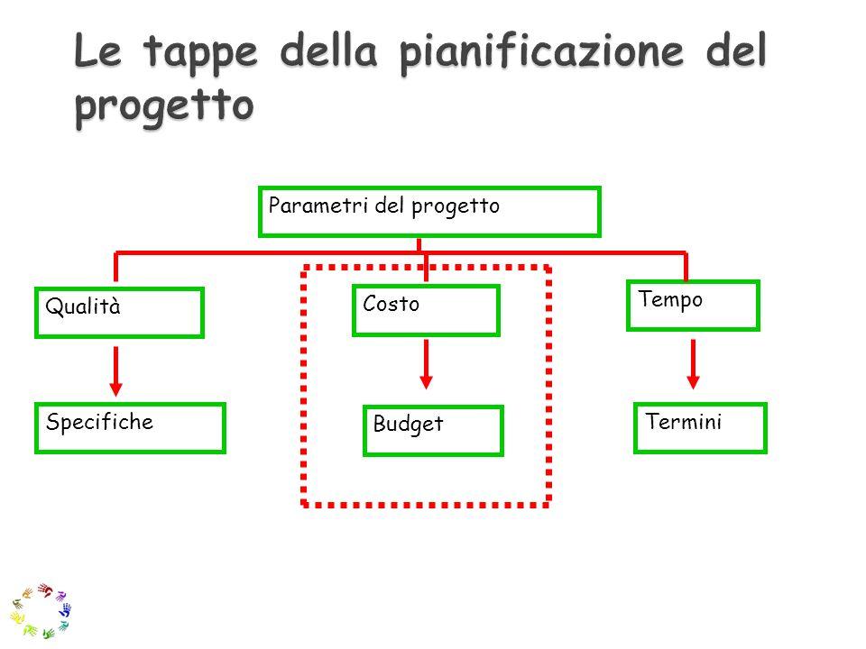 Parametri del progetto Qualità Specifiche Budget Termini Costo Tempo