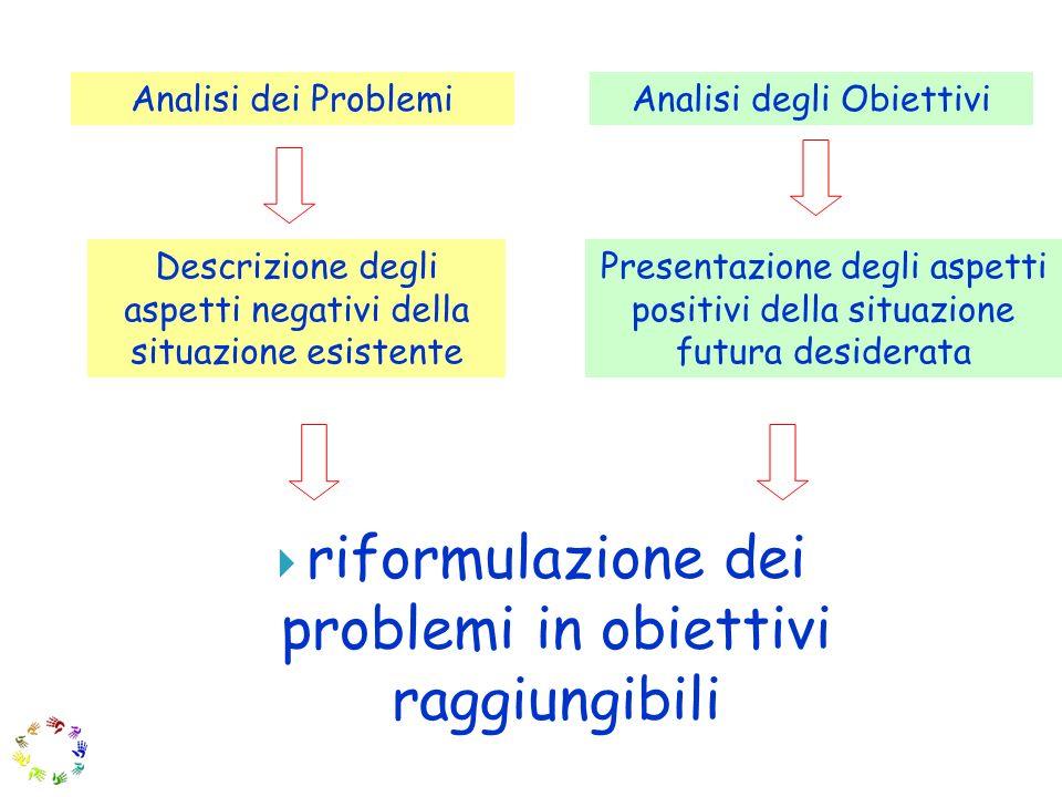 riformulazione dei problemi in obiettivi raggiungibili Analisi dei ProblemiAnalisi degli Obiettivi Descrizione degli aspetti negativi della situazione esistente Presentazione degli aspetti positivi della situazione futura desiderata
