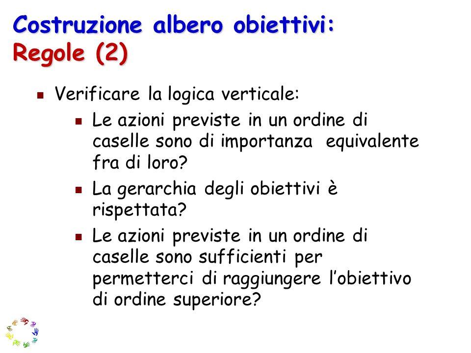 Costruzione albero obiettivi: Regole (2) Verificare la logica verticale: Le azioni previste in un ordine di caselle sono di importanza equivalente fra di loro.