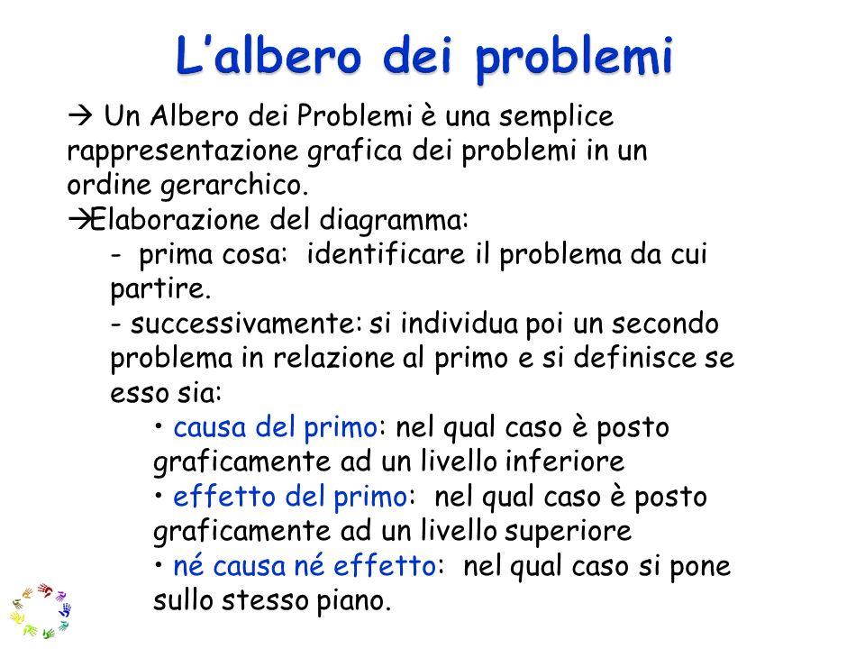Un Albero dei Problemi è una semplice rappresentazione grafica dei problemi in un ordine gerarchico.