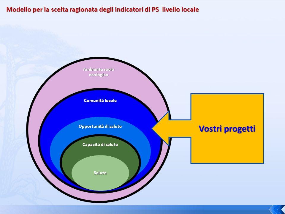 Ambiente socio ecologico Comunità locale Opportunità di salute Capacità di salute Salute Modello per la scelta ragionata degli indicatori di PS livello locale Vostri progetti