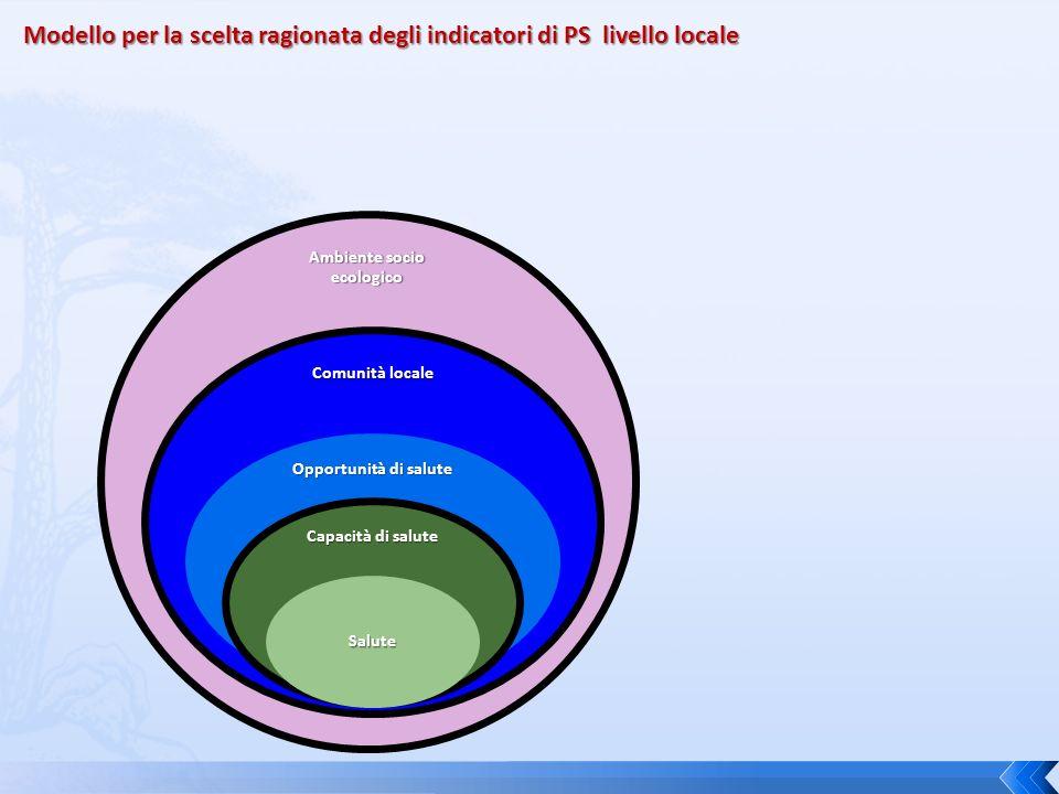 Ambiente socio ecologico Comunità locale Opportunità di salute Capacità di salute Salute Modello per la scelta ragionata degli indicatori di PS livell