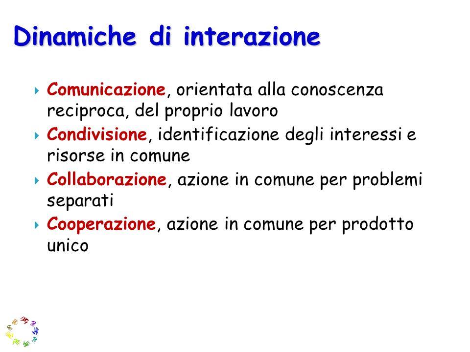 Dinamiche di interazione Comunicazione, orientata alla conoscenza reciproca, del proprio lavoro Condivisione, identificazione degli interessi e risors