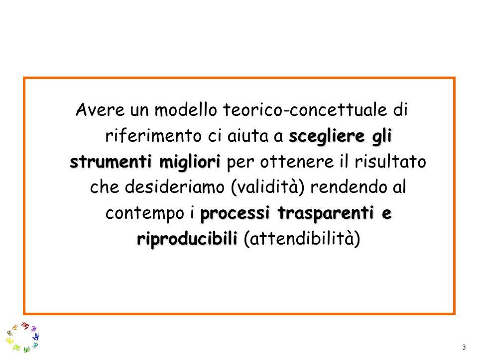 3 scegliere gli strumenti migliori processi trasparenti e riproducibili Avere un modello teorico-concettuale di riferimento ci aiuta a scegliere gli s