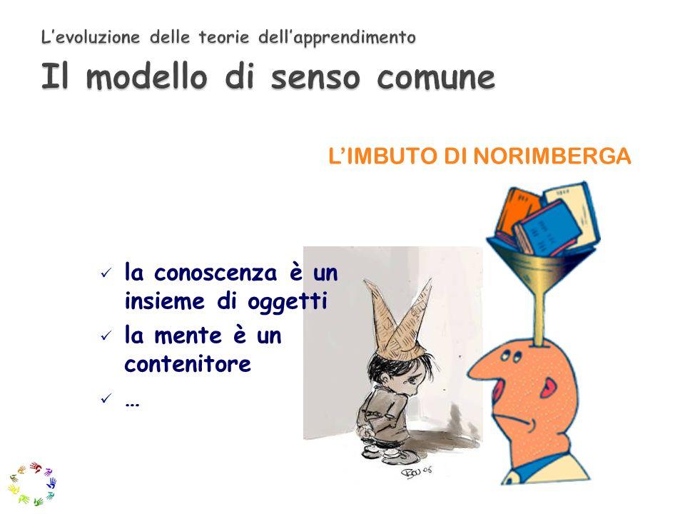 Modello comportamentista la mente non è conoscibile si studia la relazione tra stimolo e risposta … LA SCATOLA NERA