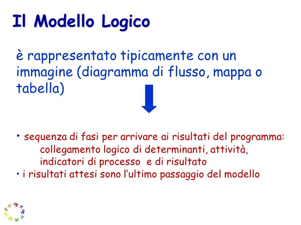 è rappresentato tipicamente con un immagine (diagramma di flusso, mappa o tabella) sequenza di fasi per arrivare ai risultati del programma: collegame