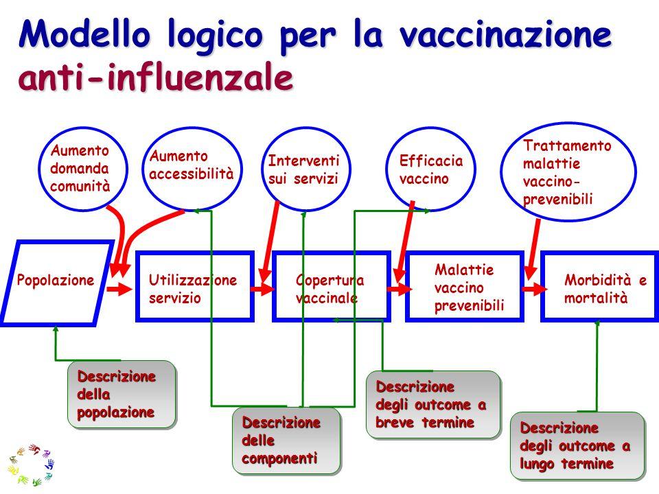 Modello logico per la vaccinazione anti-influenzale Popolazione Utilizzazione servizio Malattie vaccino prevenibili Morbidità e mortalità Aumento doma