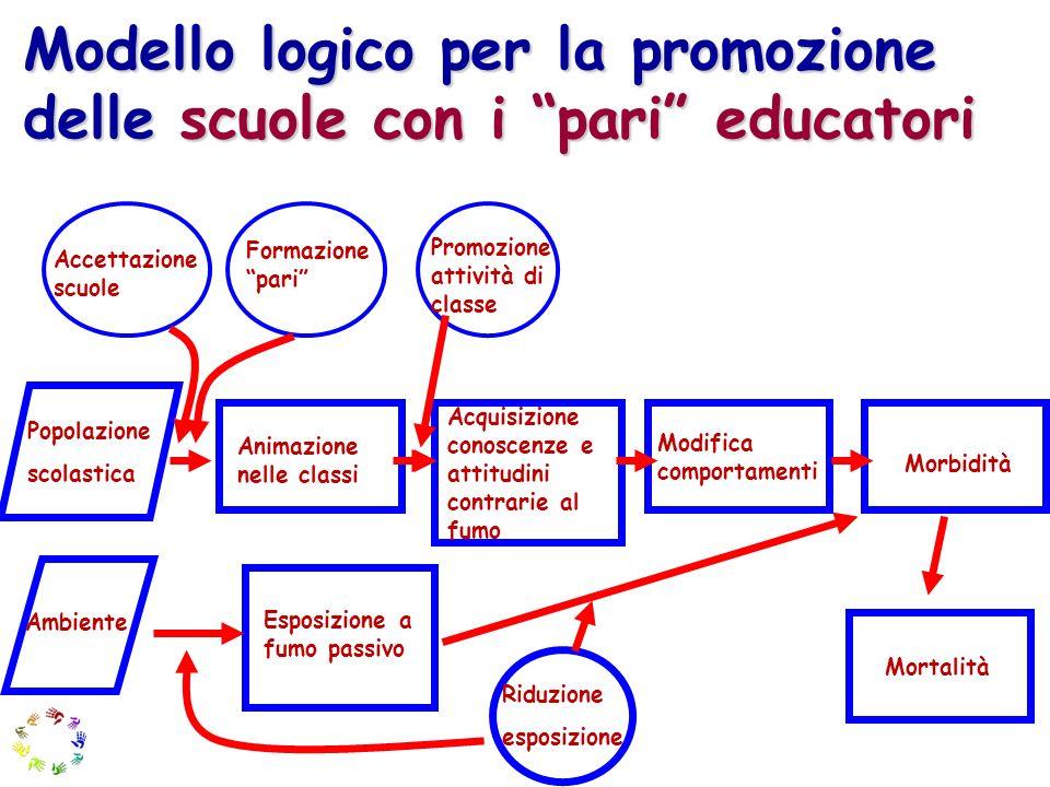 Modello logico per la promozione delle scuole con i pari educatori Popolazione scolastica Animazione nelle classi Acquisizione conoscenze e attitudini