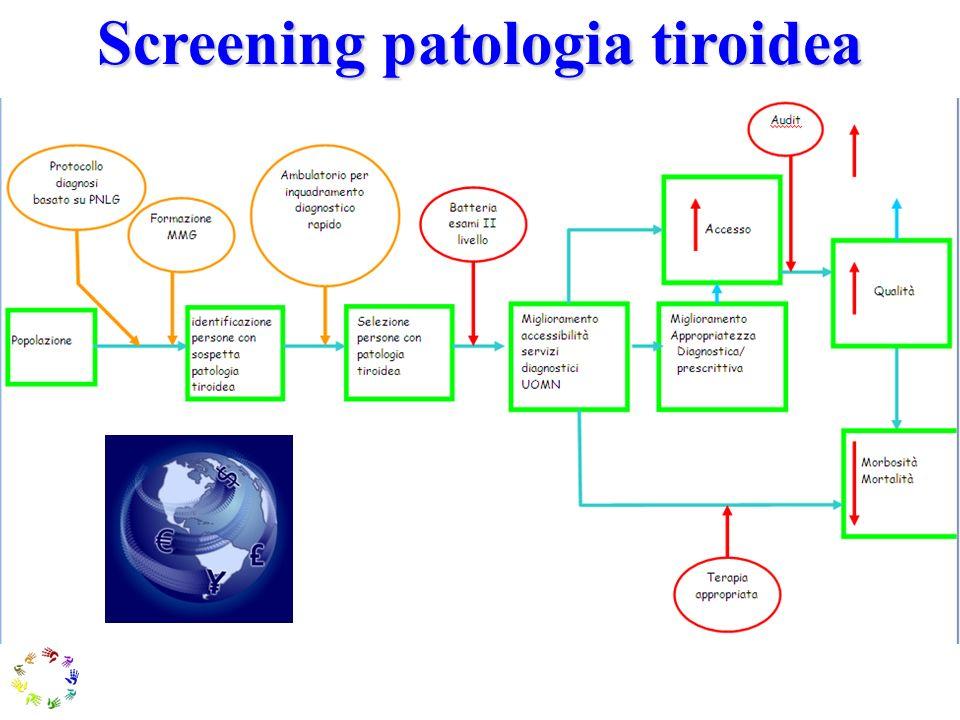 Screening patologia tiroidea
