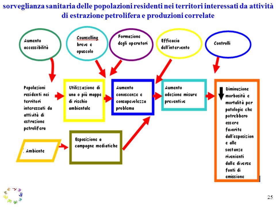 25 sorveglianza sanitaria delle popolazioni residenti nei territori interessati da attività di estrazione petrolifera e produzioni correlate