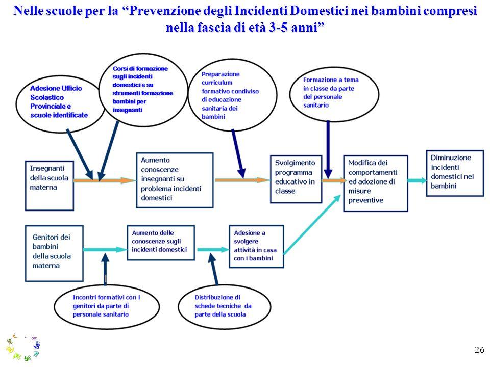 26 Nelle scuole per la Prevenzione degli Incidenti Domestici nei bambini compresi nella fascia di età 3-5 anni