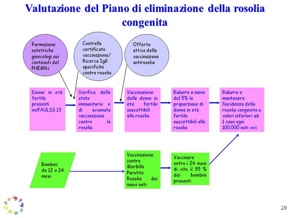 29 Valutazione del Piano di eliminazione della rosolia congenita