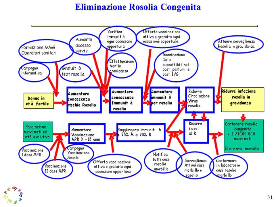 31 Eliminazione Rosolia Congenita