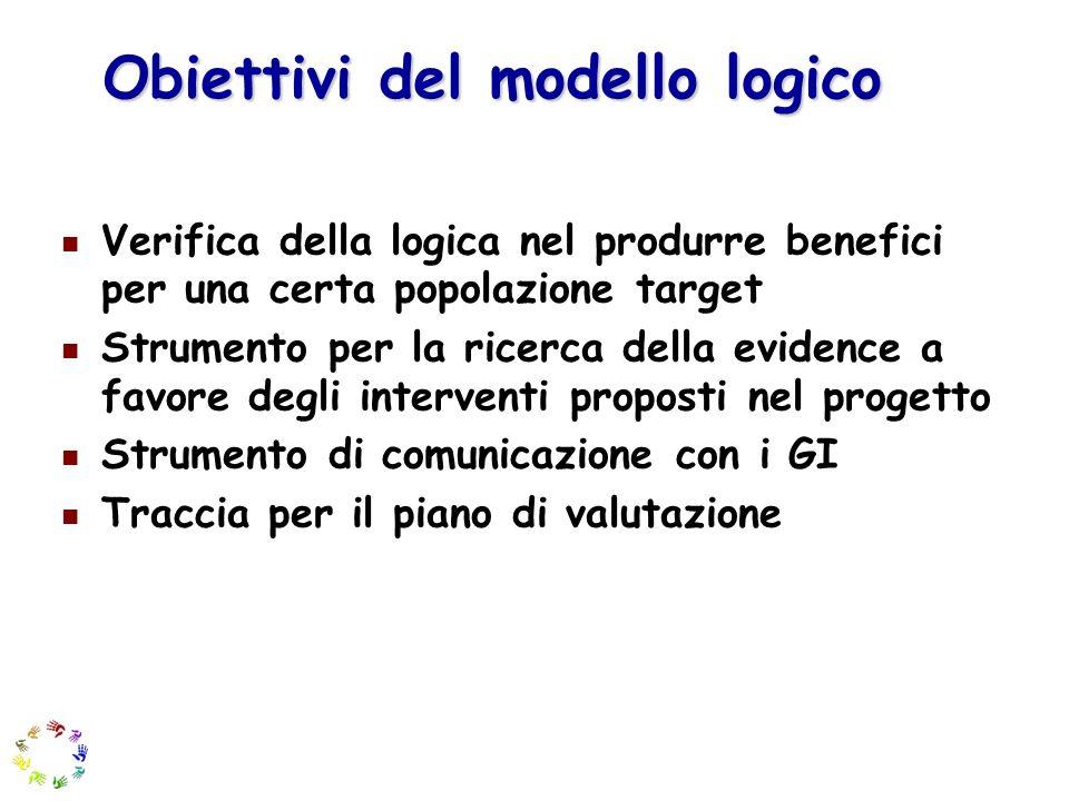Obiettivi del modello logico Verifica della logica nel produrre benefici per una certa popolazione target Strumento per la ricerca della evidence a fa