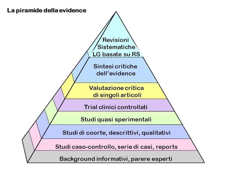 Sintesi critiche dellevidence Valutazione critica di singoli articoli Trial clinici controllati Studi quasi sperimentali Studi di coorte, descrittivi,