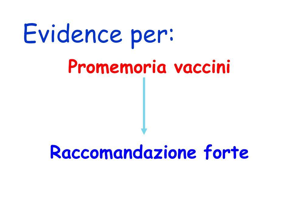 Promemoria vaccini Raccomandazione forte Evidence per: