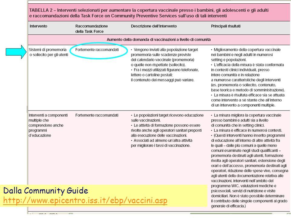 Dalla Community Guide http://www.epicentro.iss.it/ebp/vaccini.asp
