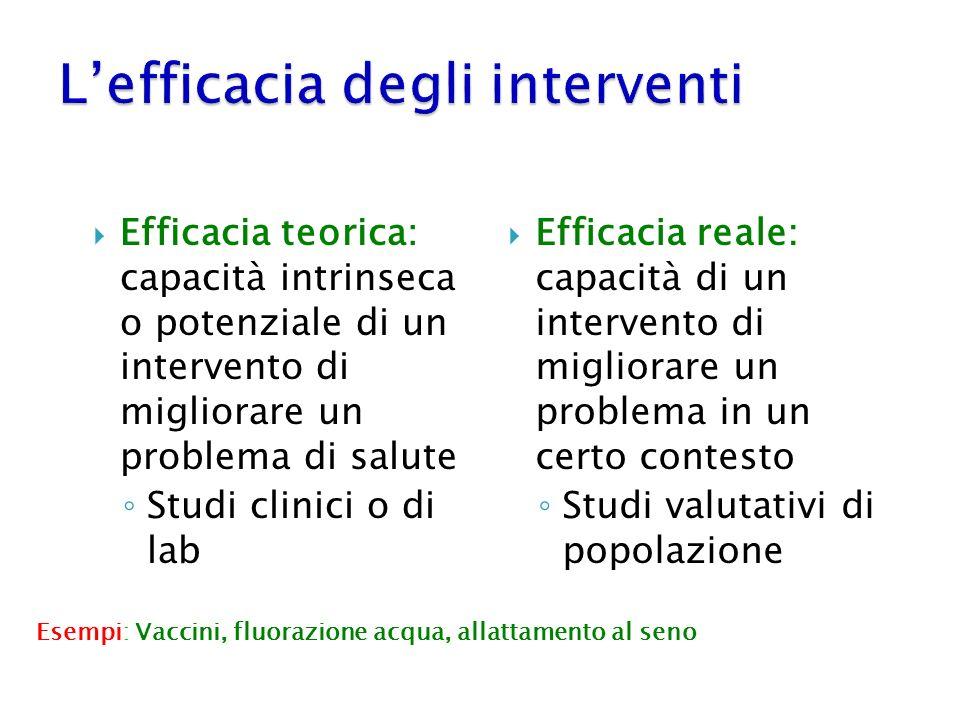 Efficacia teorica: capacità intrinseca o potenziale di un intervento di migliorare un problema di salute Studi clinici o di lab Efficacia reale: capac