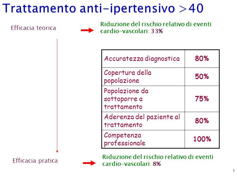 5 Accuratezza diagnostica80% Copertura della popolazione 50% Popolazione da sottoporre a trattamento 75% Aderenza del paziente al trattamento 80% Comp