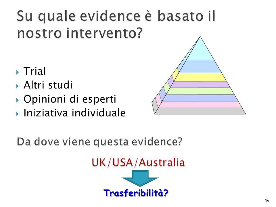 Trial Altri studi Opinioni di esperti Iniziativa individuale 56 Trasferibilità?