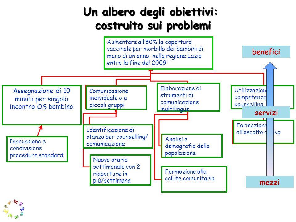 Un albero degli obiettivi: costruito sui problemi costruito sui problemi Applicazione ferrea del regolamento del consultorio per la procedura di vacci