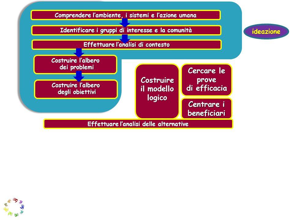 Comprendere lambiente, i sistemi e lazione umana Identificare i gruppi di interesse e la comunità Effettuare lanalisi di contesto Costruire lalbero de