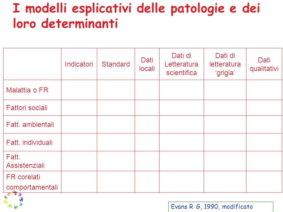 IndicatoriStandard Dati locali Dati di Letteratura scientifica Dati di letteratura grigia Dati qualitativi Malattia o FR Fattori sociali Fatt. ambient