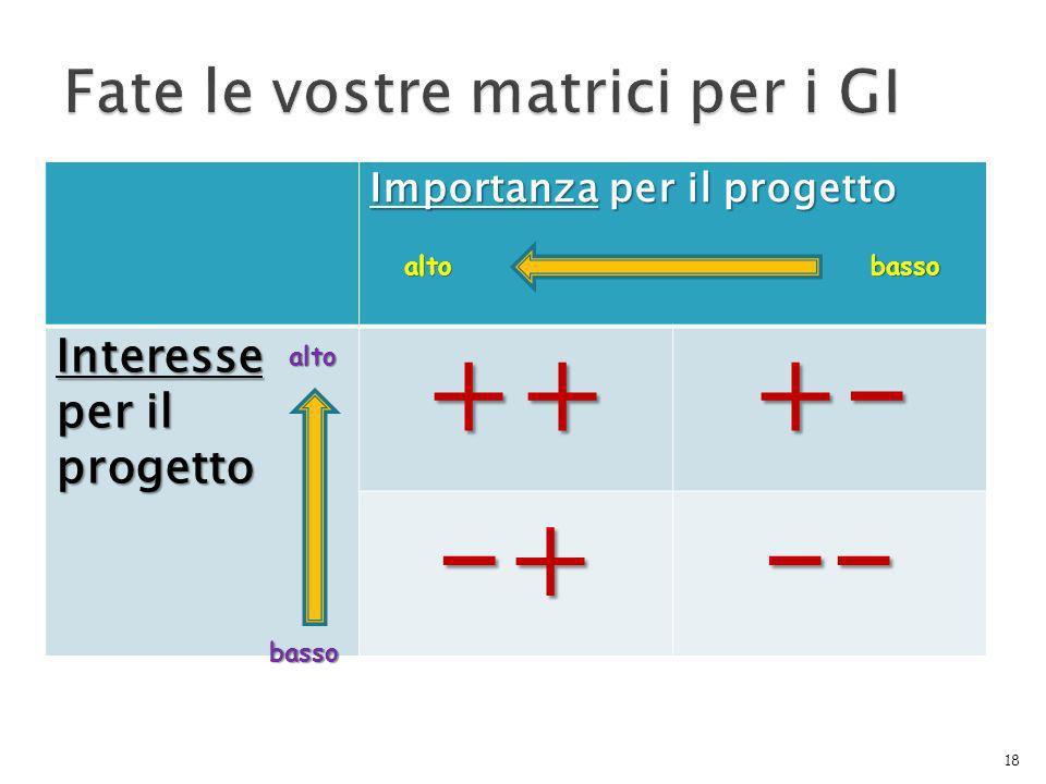 Importanza per il progetto Interesse per il progetto +++- -+-- 18 altobasso alto basso
