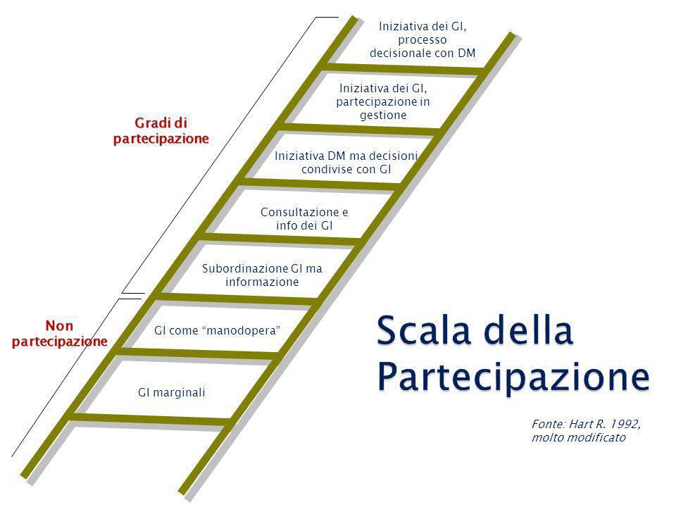 Scala della Partecipazione Fonte: Hart R. 1992, molto modificato Iniziativa dei GI, processo decisionale con DM Iniziativa dei GI, partecipazione in g