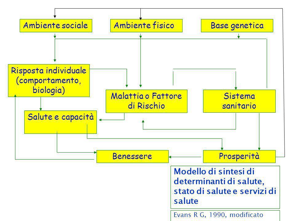 Ambiente socialeAmbiente fisicoBase genetica Sistema sanitario ProsperitàBenessere Salute e capacità Malattia o Fattore di Rischio Risposta individual