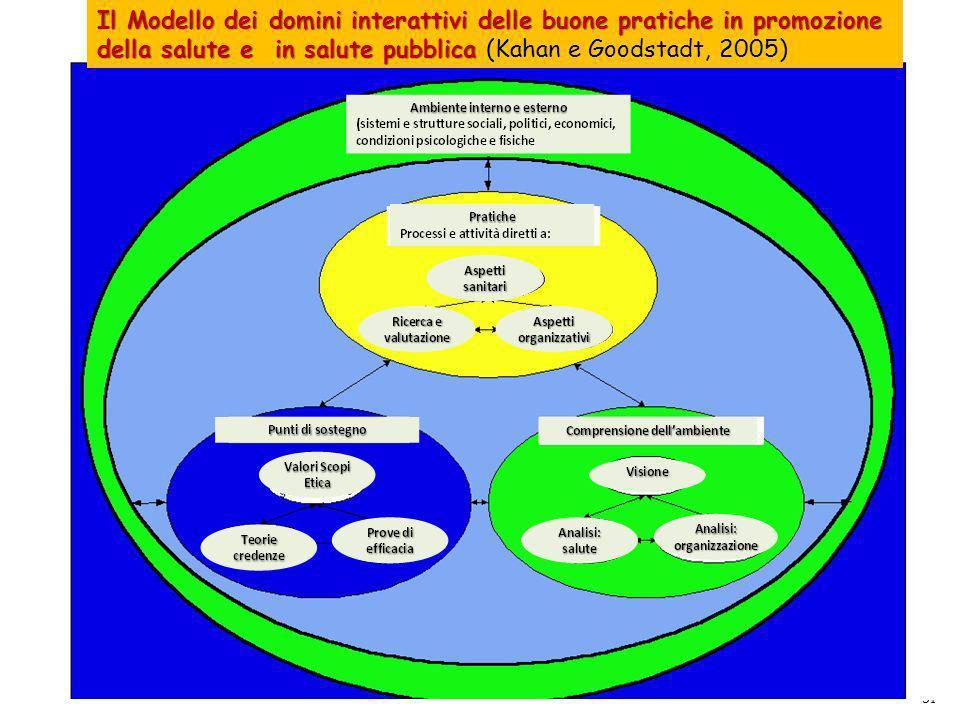 51 Il Modello dei domini interattivi delle buone pratiche in promozione della salute e in salute pubblica Il Modello dei domini interattivi delle buon