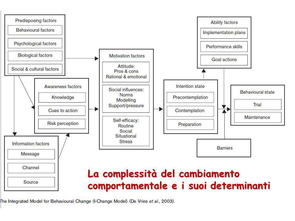 La complessità del cambiamento comportamentale e i suoi determinanti