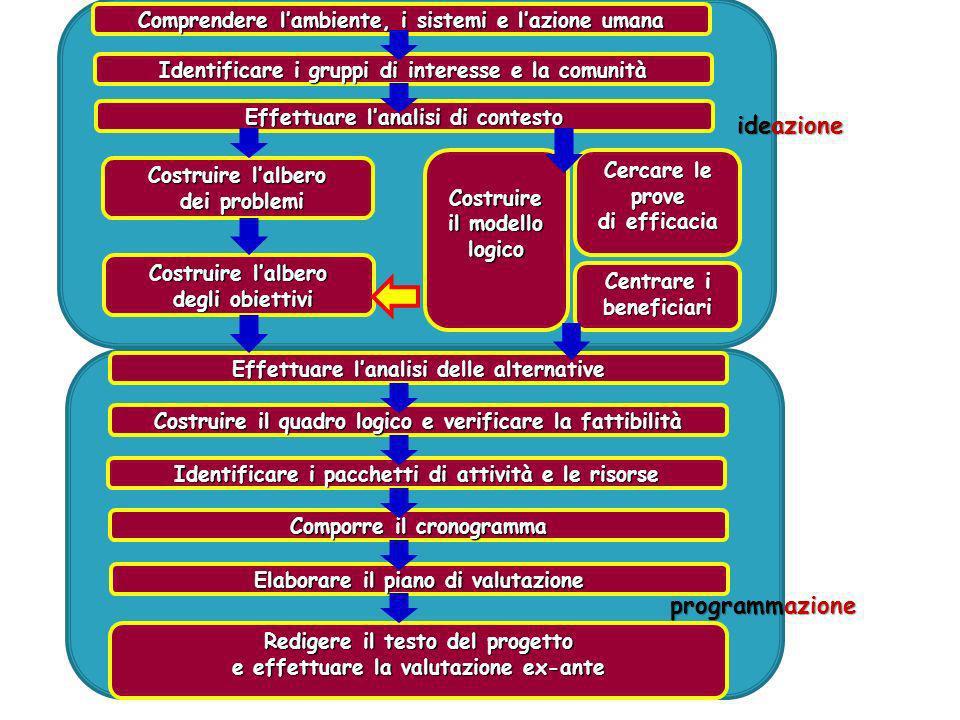 Approccio biomedico Approccio comportamentale Approccio socio-ambientale Altri 49