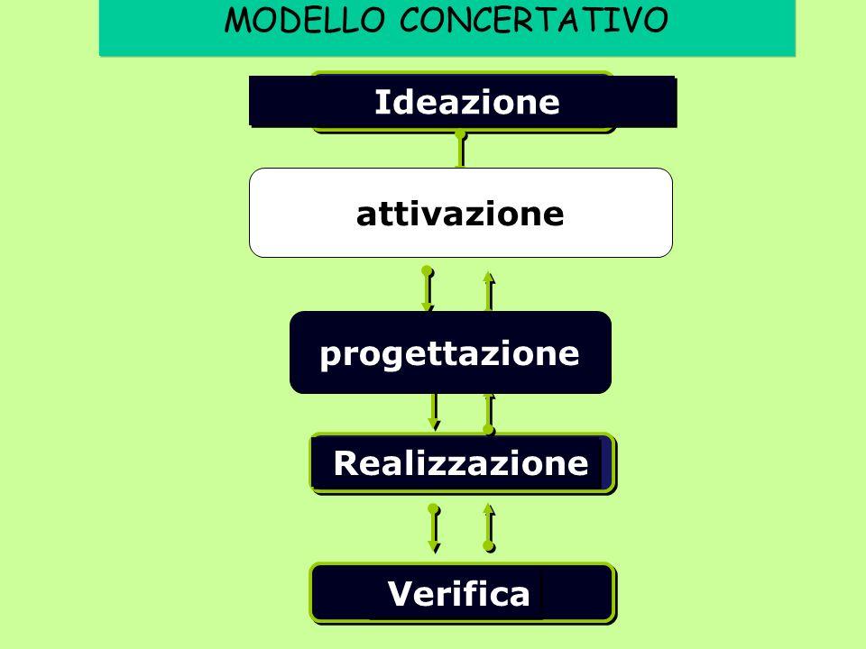 Ideazione Realizzazione Verifica progettazione attivazione MODELLO CONCERTATIVO