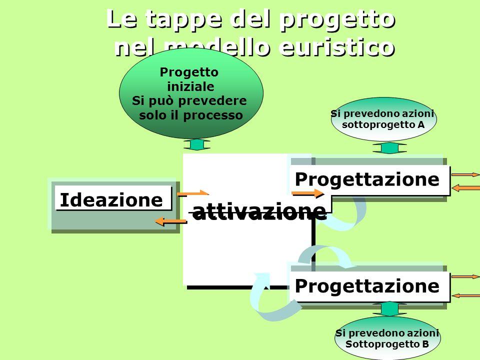 Le tappe del progetto nel modello euristico Ideazione Progettazione attivazione Si prevedono azioni Sottoprogetto B Si prevedono azioni sottoprogetto A Progetto iniziale Si può prevedere solo il processo