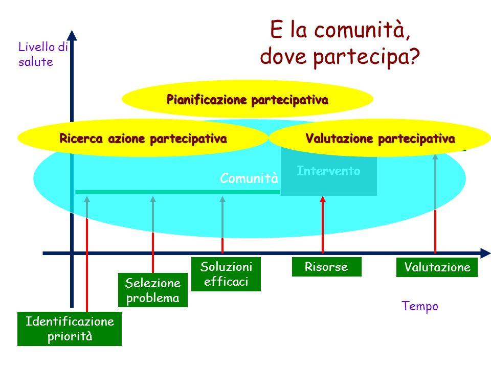 Livello di salute Tempo Intervento Identificazione priorità Selezione problema Soluzioni efficaci Valutazione E la comunità, dove partecipa? Comunità
