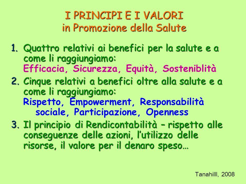 I PRINCIPI E I VALORI in Promozione della Salute 1.Quattro relativi ai benefici per la salute e a come li raggiungiamo: Efficacia, Sicurezza, Equità, Sosteniblità 2.Cinque relativi a benefici oltre alla salute e a come li raggiungiamo: Rispetto, Empowerment, Responsabilità sociale, Participazione, Openness 3.Il principio di Rendicontabilità – rispetto alle conseguenze delle azioni, lutilizzo delle risorse, il valore per il denaro speso… Tanahilll, 2008