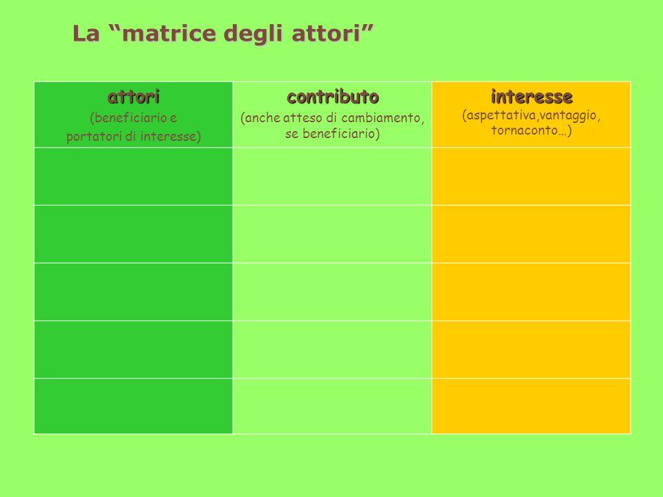 La matrice degli attori attori (beneficiario e portatori di interesse)contributo (anche atteso di cambiamento, se beneficiario) interesse interesse (aspettativa,vantaggio, tornaconto…)