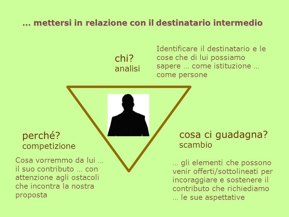 chi? analisi Identificare il destinatario e le cose che di lui possiamo sapere … come istituzione … come persone … mettersi in relazione con il destin