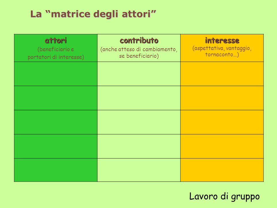 La matrice degli attori attori (beneficiario e portatori di interesse)contributo (anche atteso di cambiamento, se beneficiario) interesse interesse (aspettativa, vantaggio, tornaconto…) Lavoro di gruppo