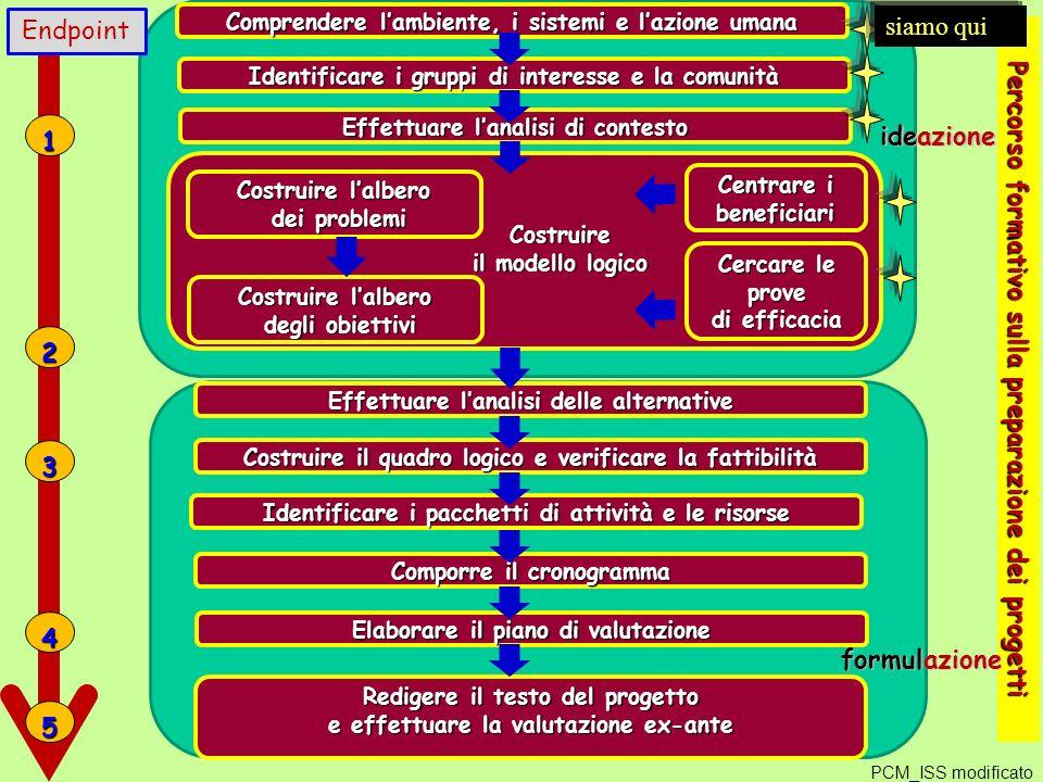 Costruire il modello logico Costruire il modello logico ideazione Comprendere lambiente, i sistemi e lazione umana Percorso formativo sulla preparazione dei progetti Identificare i gruppi di interesse e la comunità Effettuare lanalisi di contesto Costruire lalbero dei problemi dei problemi Costruire lalbero degli obiettivi degli obiettivi formulazione Effettuare lanalisi delle alternative Cercare le prove di efficacia Costruire il quadro logico e verificare la fattibilità Identificare i pacchetti di attività e le risorse Comporre il cronogramma Elaborare il piano di valutazione Redigere il testo del progetto e effettuare la valutazione ex-ante Centrare i beneficiari 1 2 3 4 5 Endpoint PCM_ISS modificato siamo qui